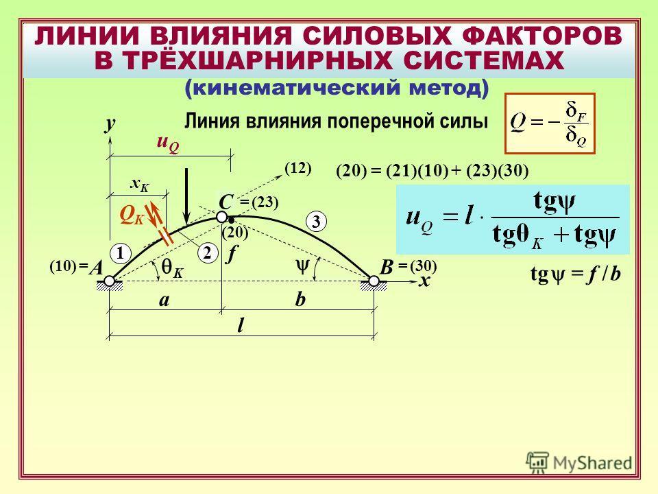 ЛИНИИ ВЛИЯНИЯ СИЛОВЫХ ФАКТОРОВ В ТРЁХШАРНИРНЫХ СИСТЕМАХ B A uQuQ f xKxK x ab l (кинематический метод) y 3 1 2 (20) (10) == (30) (12) tg = f / b K QKQK C = (23) (20) = (21)(10) + (23)(30) Линия влияния поперечной силы