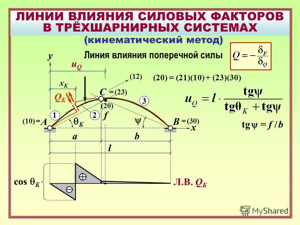 ЛИНИИ ВЛИЯНИЯ СИЛОВЫХ ФАКТОРОВ В ТРЁХШАРНИРНЫХ СИСТЕМАХ B A uQuQ f xKxK x ab l (кинематический метод) y 3 1 2 (20) (10) == (30) (12) K QKQK C = (23) tg = f / b (20) = (21)(10) + (23)(30) Линия влияния поперечной силы cos K Л.В. Q K