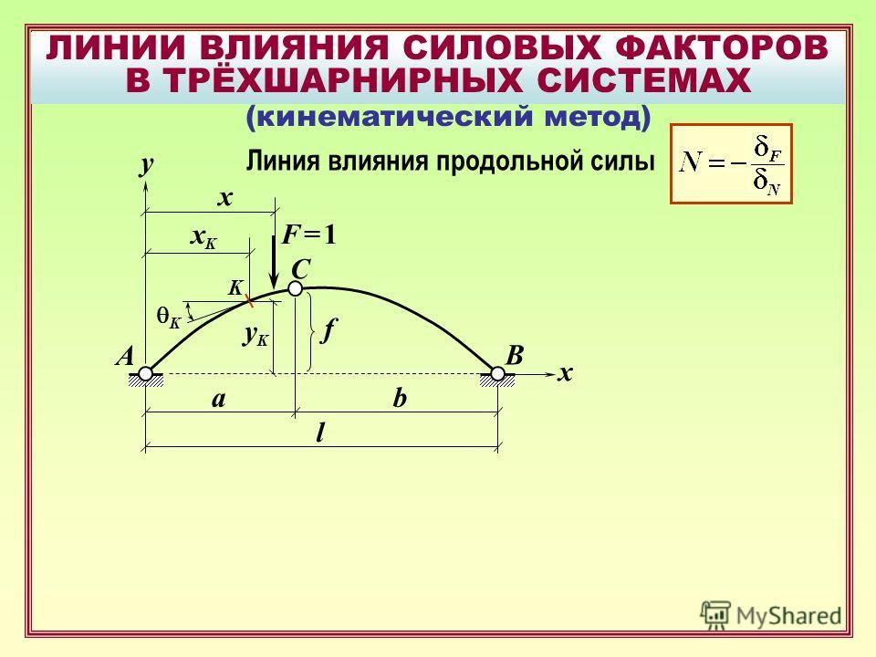 ЛИНИИ ВЛИЯНИЯ СИЛОВЫХ ФАКТОРОВ В ТРЁХШАРНИРНЫХ СИСТЕМАХ B F = 1F = 1 A C x f x ab l (кинематический метод) y Линия влияния продольной силы K K xKxK yKyK