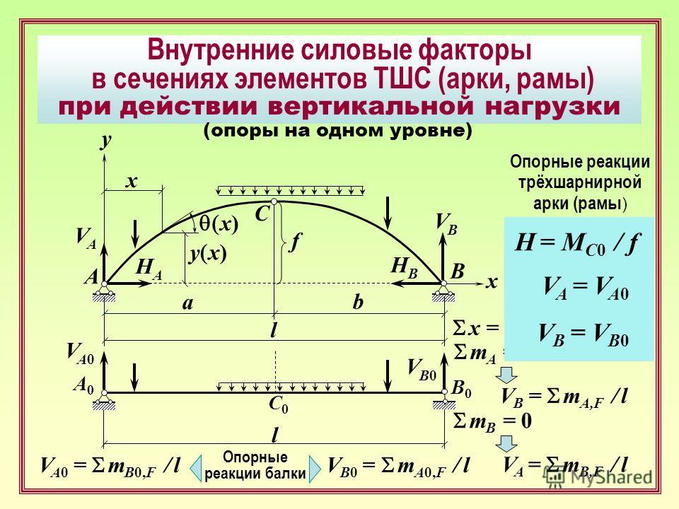 Внутренние силовые факторы в сечениях элементов ТШС (арки, рамы) при действии вертикальной нагрузки C A B x f VBVB y x) VAVA HAHA HBHB a b x y x) l x = 0 H A = H B = H Опорные реакции трехшарнирной арки (рамы ) m A = 0 V B = m A,F / l m B = 0 V A = m
