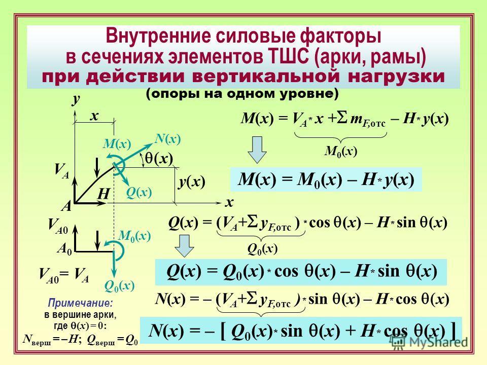 Внутренние силовые факторы в сечениях элементов ТШС (арки, рамы) при действии вертикальной нагрузки y x) VAVA H x y x) x A M(x)M(x) N(x)N(x) Q(x)Q(x) A0A0 VA0VA0 Q0(x)Q0(x) M0(x)M0(x) M(x) = V A * x + m F,oтc – H * y(x) M0(x)M0(x) M(x) = M 0 (x) – H