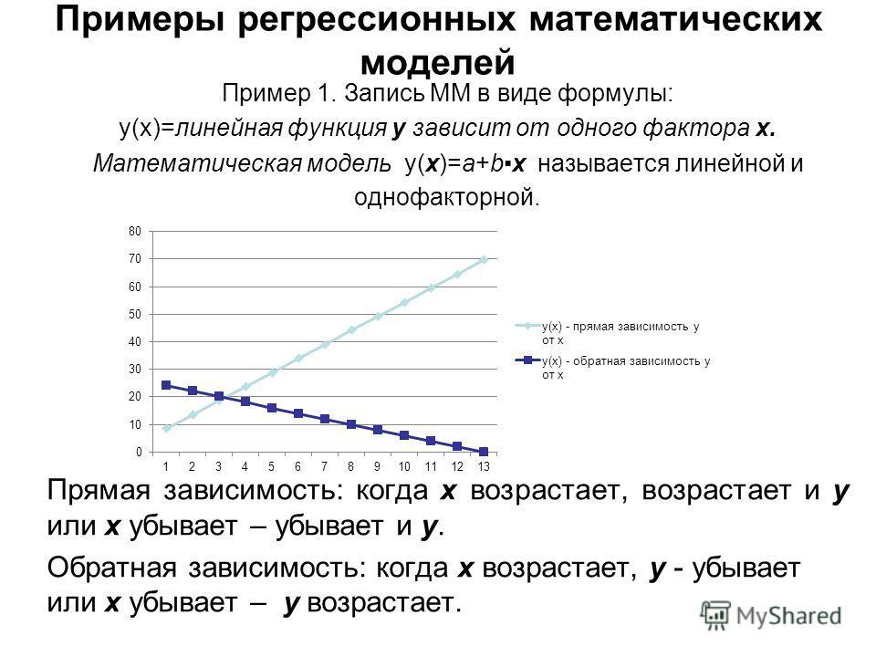 Примеры регрессионных математических моделей Пример 1. Запись ММ в виде формулы: y(x)=линейная функция у зависит от одного фактора х. Математическая модель у(х)=а+bx называется линейной и однофакторной. Прямая зависимость: когда х возрастает, возраст