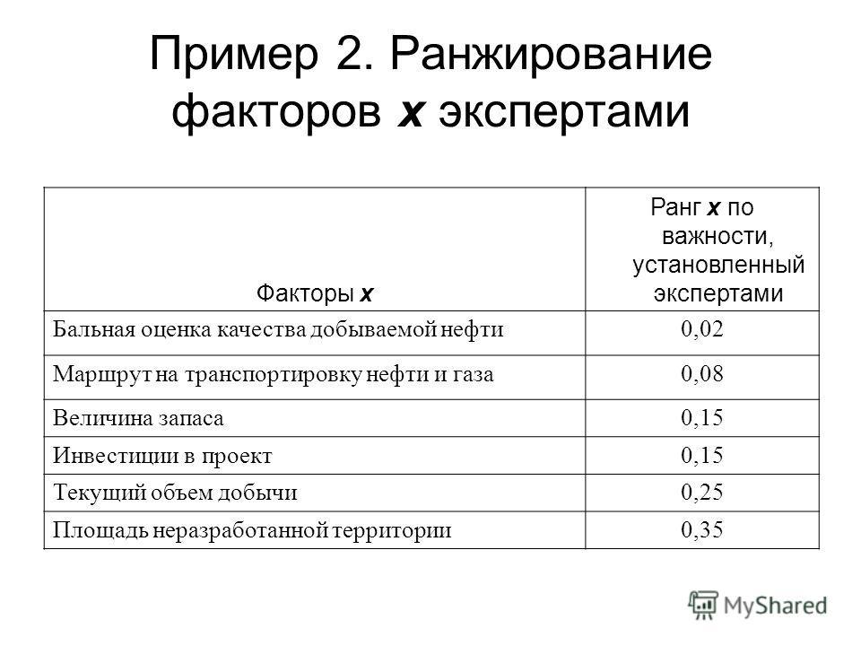 Пример 2. Ранжирование факторов х экспертами Факторы х Ранг х по важности, установленный экспертами Бальная оценка качества добываемой нефти 0,02 Маршрут на транспортировку нефти и газа 0,08 Величина запаса 0,15 Инвестиции в проект 0,15 Текущий объем