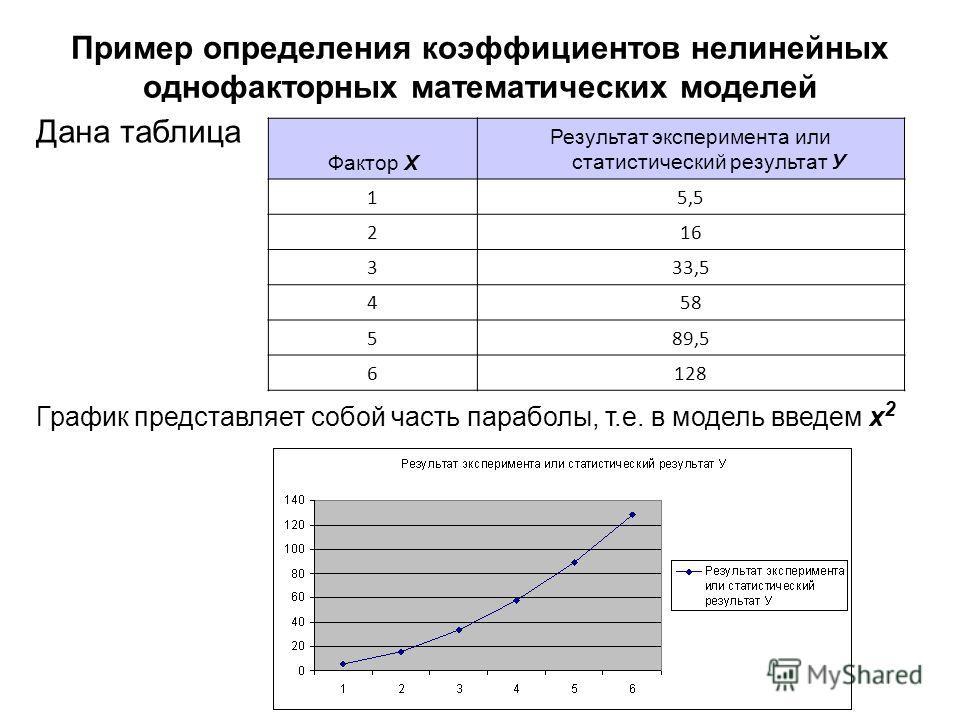 Пример определения коэффициентов нелинейных однофакторных математических моделей Дана таблица Фактор Х Результат эксперимента или статистический результат У 15,5 216 333,5 458 589,5 6128 График представляет собой часть параболы, т.е. в модель введем