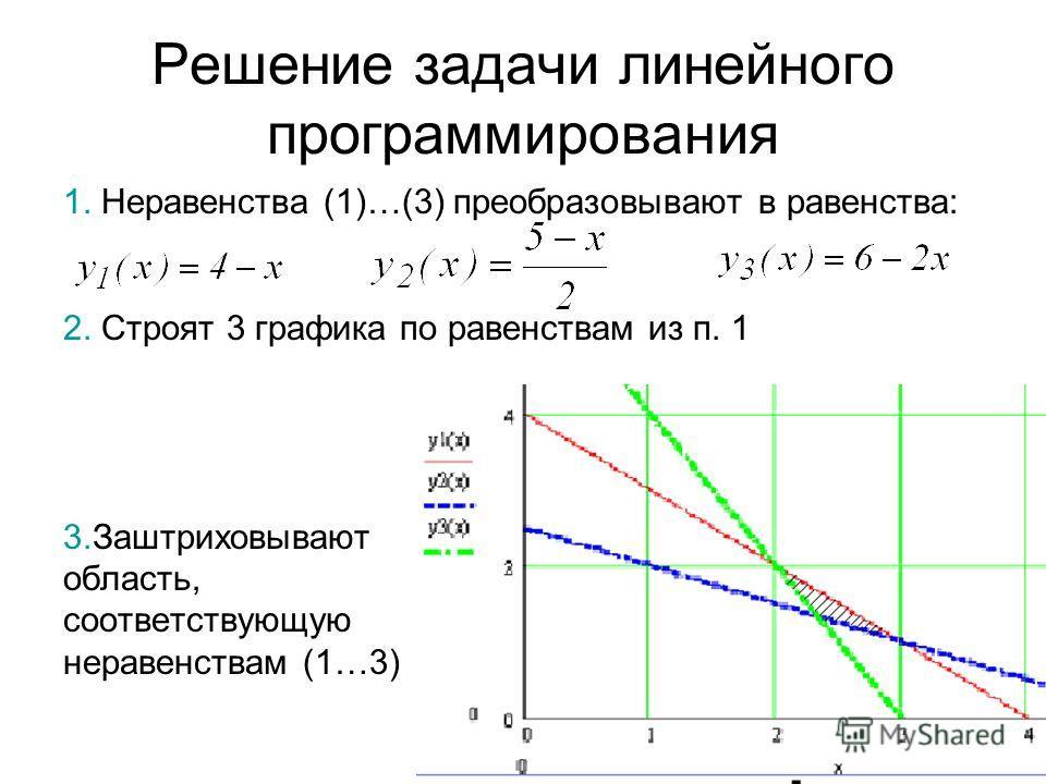 Решение задачи линейного программирования 1. Неравенства (1)…(3) преобразовывают в равенства: 2. Строят 3 графика по равенствам из п. 1 3. Заштриховывают область, соответствующую неравенствам (1…3)