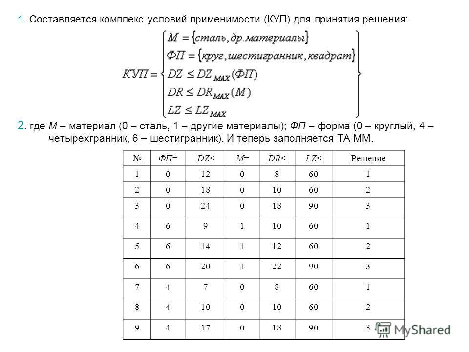 1. Составляется комплекс условий применимости (КУП) для принятия решения: 2. где М – материал (0 – сталь, 1 – другие материалы); ФП – форма (0 – круглый, 4 – четырехгранник, 6 – шестигранник). И теперь заполняется ТА ММ. ФП=DZM=M=DRLZРешение 10120860