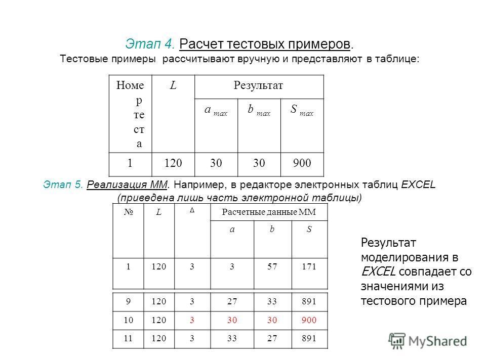Этап 4. Расчет тестовых примеров. Тестовые примеры рассчитывают вручную и представляют в таблице: Этап 5. Реализация ММ. Например, в редакторе электронных таблиц EXCEL (приведена лишь часть электронной таблицы) Номе р те ст а LРезультат a max b max S