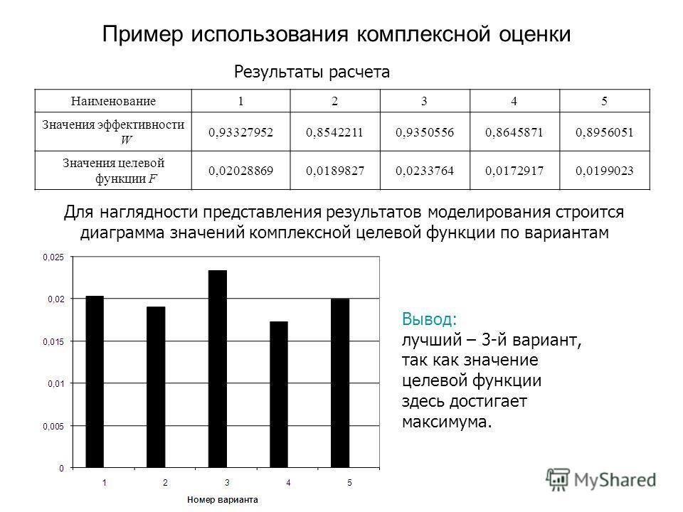 Пример использования комплексной оценки Наименование 12345 Значения эффективности W 0,933279520,85422110,93505560,86458710,8956051 Значения целевой функции F 0,020288690,01898270,02337640,01729170,0199023 Результаты расчета Для наглядности представле