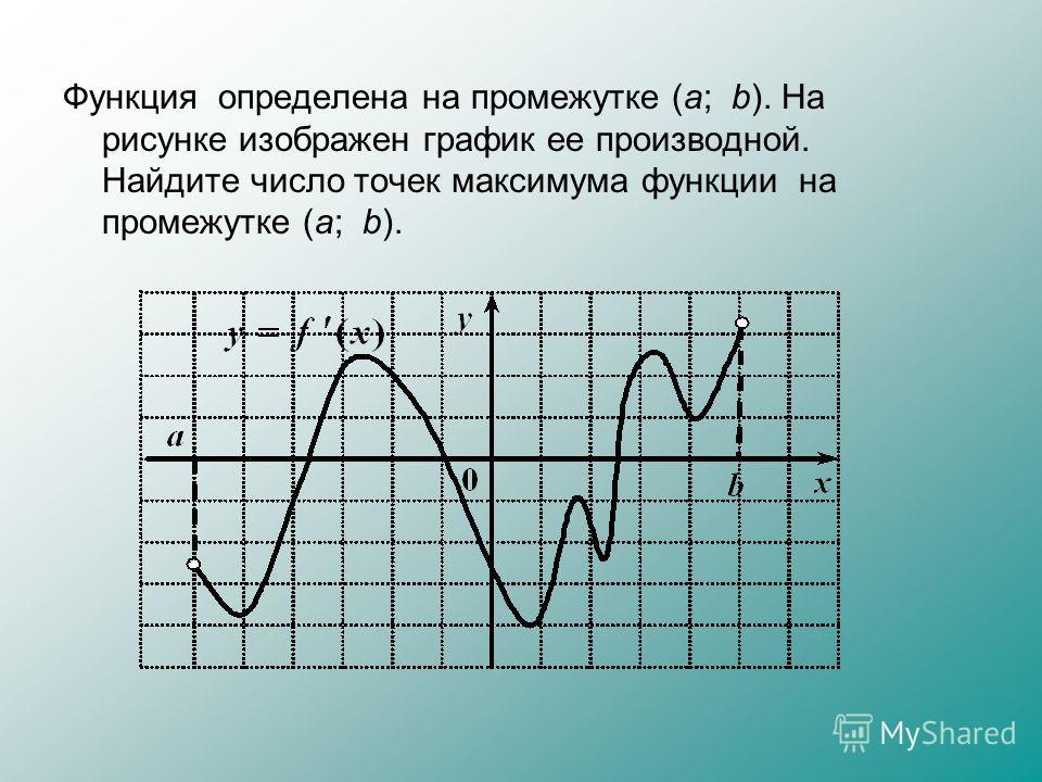 Функция определена на промежутке (а; b). На рисунке изображен график ее производной. Найдите число точек максимума функции на промежутке (а; b).