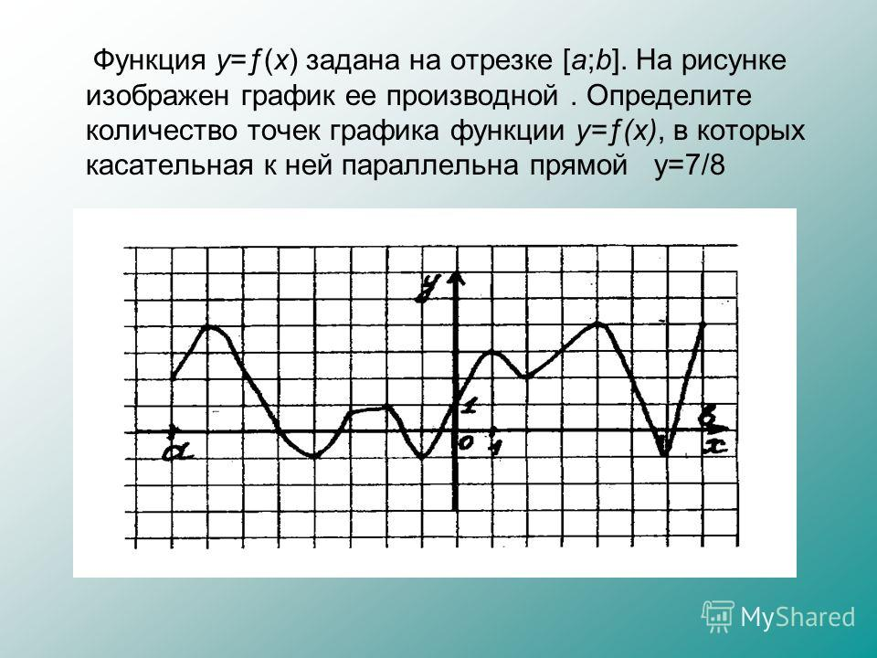 Функция y=ƒ(x) задана на отрезке [a;b]. На рисунке изображен график ее производной. Определите количество точек графика функции y=ƒ(x), в которых касательная к ней параллельна прямой у=7/8