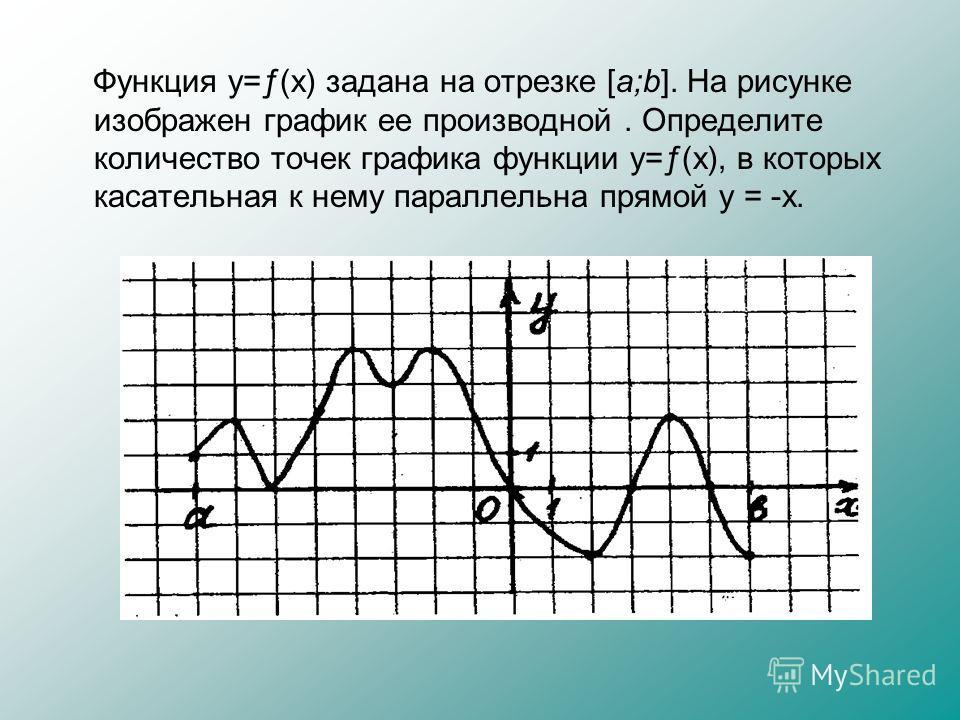 Функция y=ƒ(x) задана на отрезке [a;b]. На рисунке изображен график ее производной. Определите количество точек графика функции y=ƒ(x), в которых касательная к нему параллельна прямой y = -x.