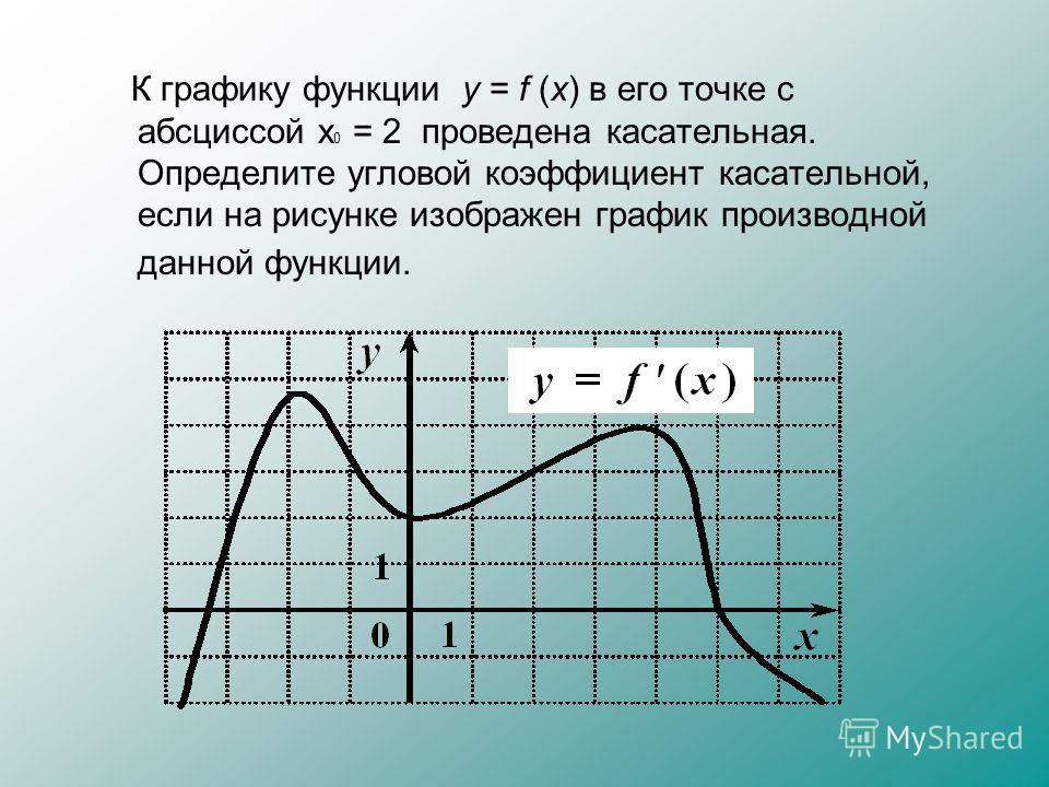 К графику функции y = f (x) в его точке с абсциссой x 0 = 2 проведена касательная. Определите угловой коэффициент касательной, если на рисунке изображен график производной данной функции.