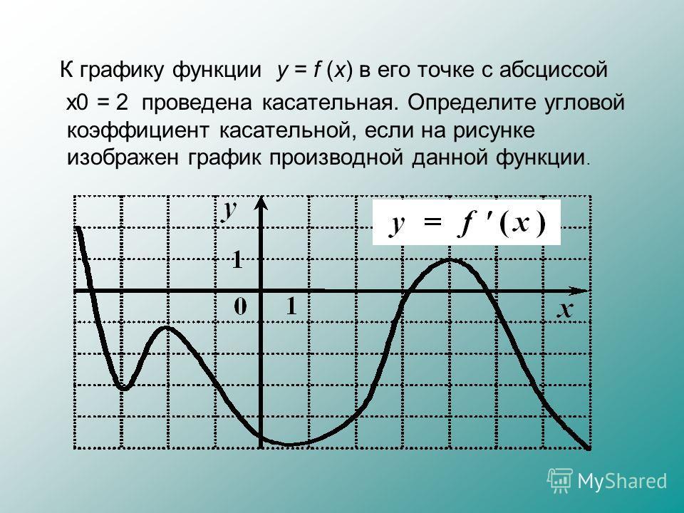 К графику функции y = f (x) в его точке с абсциссой x0 = 2 проведена касательная. Определите угловой коэффициент касательной, если на рисунке изображен график производной данной функции.