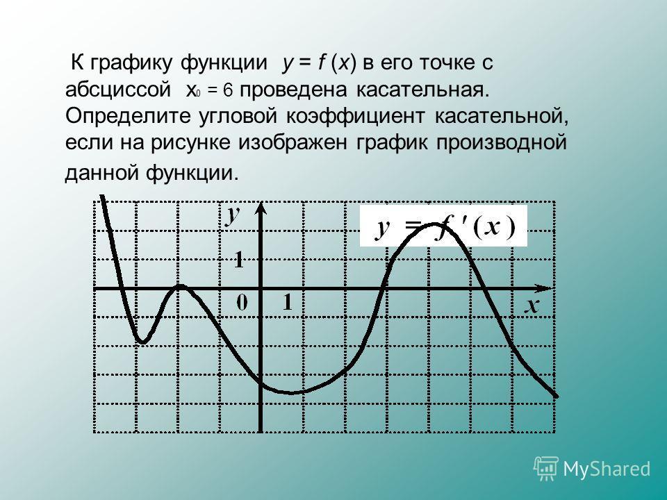 К графику функции y = f (x) в его точке с абсциссой x 0 = 6 проведена касательная. Определите угловой коэффициент касательной, если на рисунке изображен график производной данной функции.