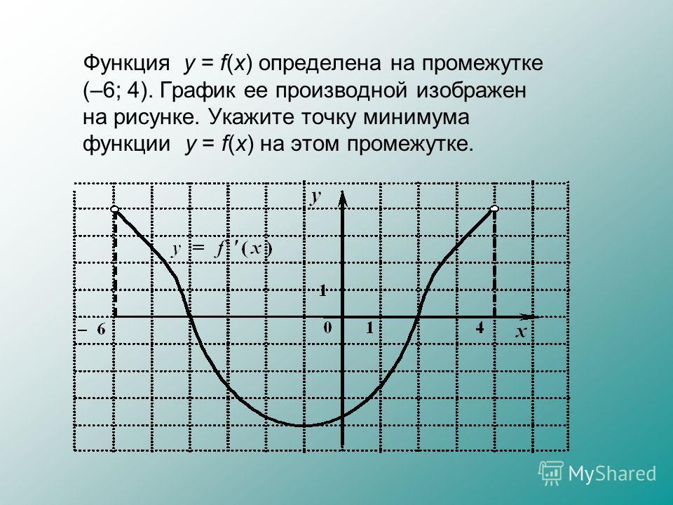 Функция у = f(x) определена на промежутке (–6; 4). График ее производной изображен на рисунке. Укажите точку минимума функции у = f(x) на этом промежутке.