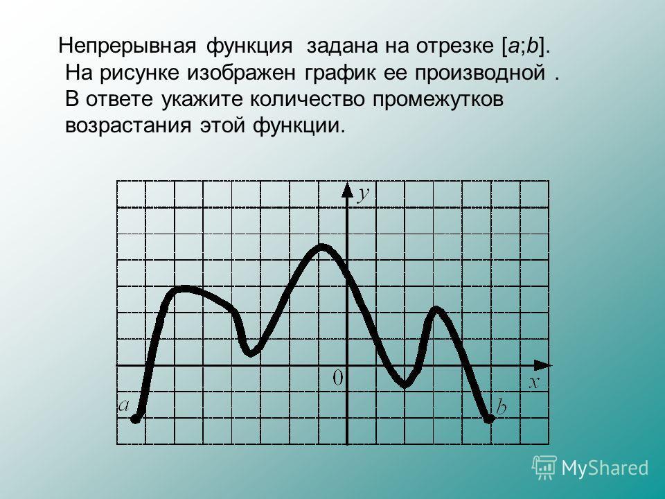 Непрерывная функция задана на отрезке [a;b]. На рисунке изображен график ее производной. В ответе укажите количество промежутков возрастания этой функции.