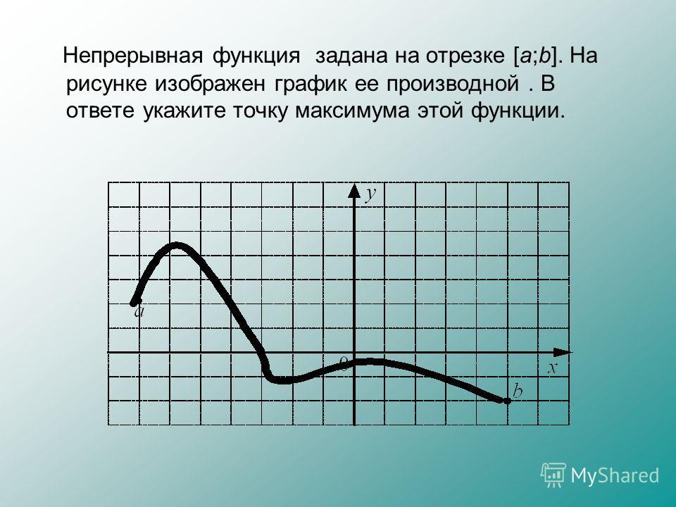 Непрерывная функция задана на отрезке [a;b]. На рисунке изображен график ее производной. В ответе укажите точку максимума этой функции.