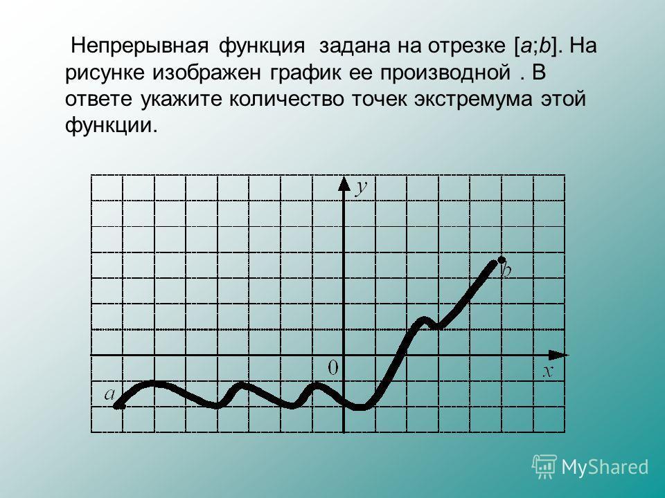 Непрерывная функция задана на отрезке [a;b]. На рисунке изображен график ее производной. В ответе укажите количество точек экстремума этой функции.