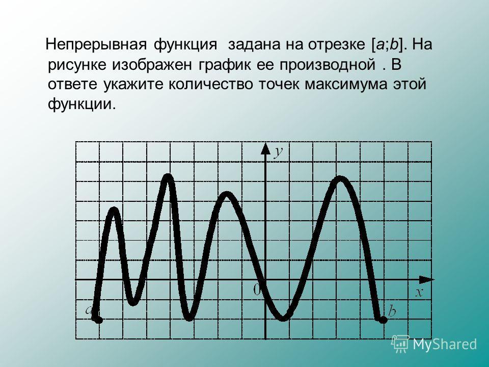 Непрерывная функция задана на отрезке [a;b]. На рисунке изображен график ее производной. В ответе укажите количество точек максимума этой функции.