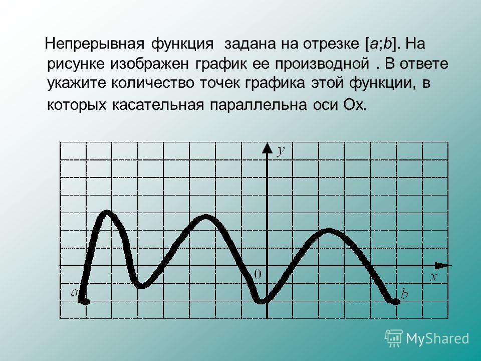 Непрерывная функция задана на отрезке [a;b]. На рисунке изображен график ее производной. В ответе укажите количество точек графика этой функции, в которых касательная параллельна оси Ох.