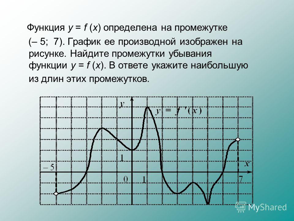 Функция у = f (x) определена на промежутке (– 5; 7). График ее производной изображен на рисунке. Найдите промежутки убывания функции у = f (x). В ответе укажите наибольшую из длин этих промежутков.