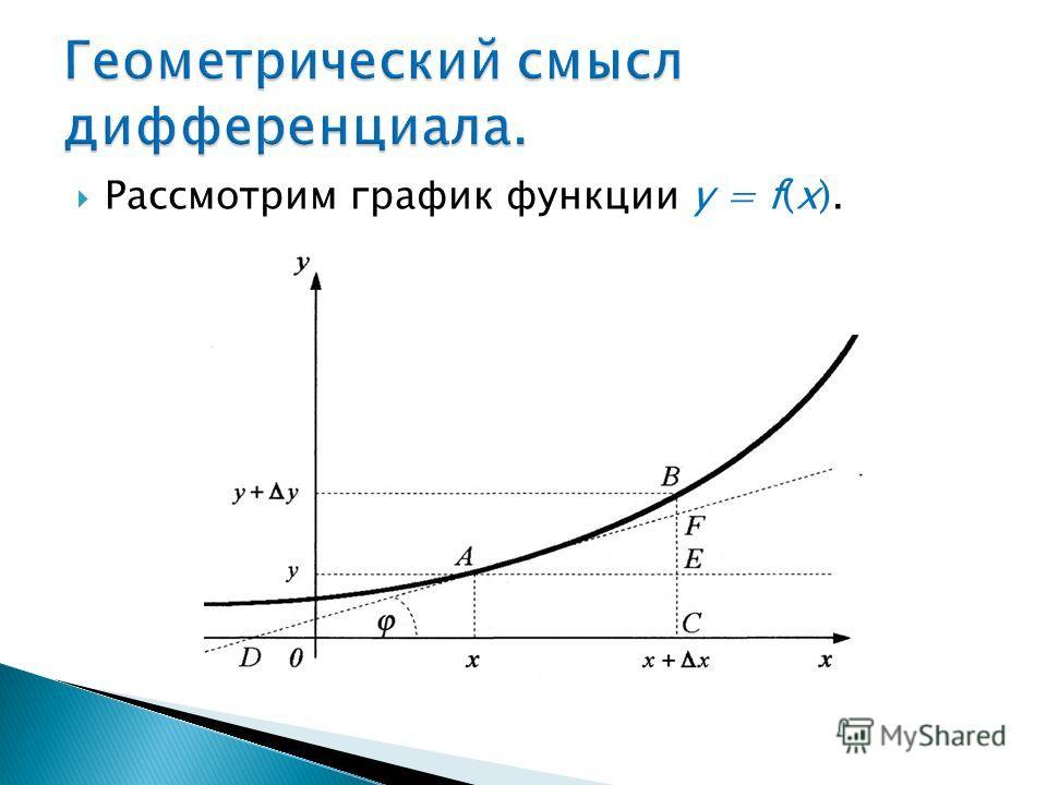 Рассмотрим график функции y = f(x).