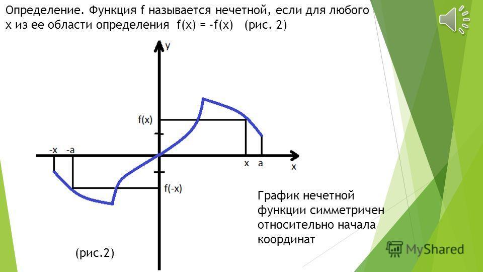 Определение. Функция называется четной, если для любого x из ее области определения f(-x) = f(x) (рис. 1) Рис. 1 График четной функции симметричен относительно оси ординат