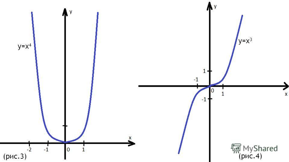 Функция f(x)=x 4 четная, а функция g(x)=x 3 нечетная. Действительно, область определения каждой из них (это вся числовая прямая) симметрична относительно точки О и для любого x выполнены равенства f(-x) = (-x) 4 = x 4 = f(x) (рис.3), g(-x) = (-x 3 )