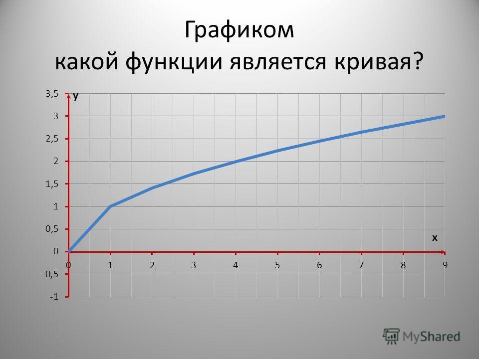 Графиком какой функции является кривая?
