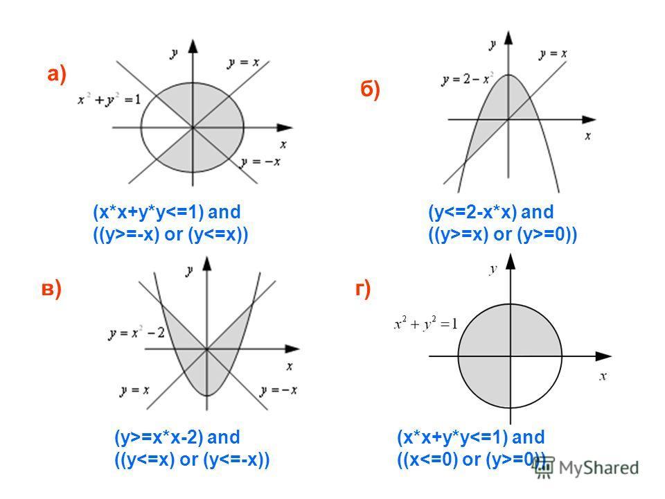 а) б) в)г) (x*x+y*y=-x) or (y=0)) (y>=x*x-2) and ((y