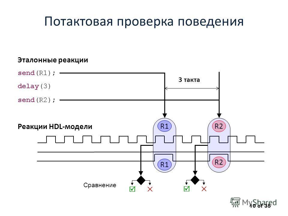 Потактовая проверка поведения 10 of 35 R1 Реакции HDL-модели Эталонные реакции send(R1); send(R2); delay(3) R1 R2 Сравнение R2 3 такта