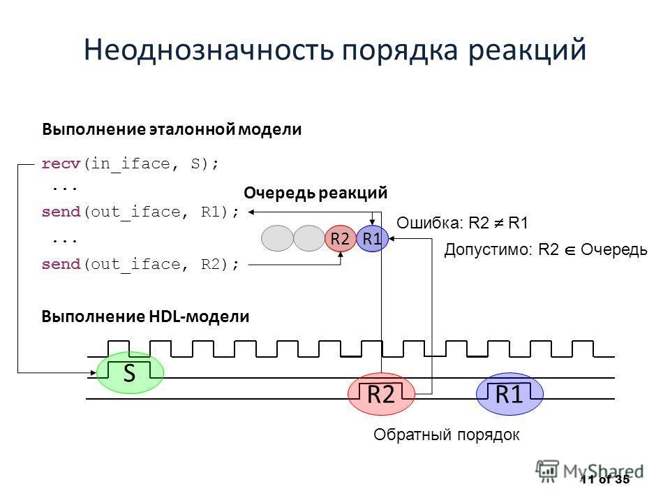 Неоднозначность порядка реакций 11 of 35 S R2R1 Выполнение HDL-модели recv(in_iface, S); Выполнение эталонной модели send(out_iface, R1); send(out_iface, R2);... Ошибка: R2 R1 Обратный порядок Очередь реакций R1R2 Допустимо: R2 Очередь
