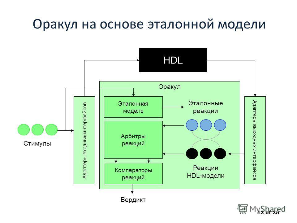 Оракул на основе эталонной модели 13 of 35 HDL Оракул Компараторы реакций Эталонная модель Арбитры реакций Адаптеры входных интерфейсов Адаптеры выходных интерфейсов Стимулы Реакции HDL-модели Эталонные реакции Вердикт