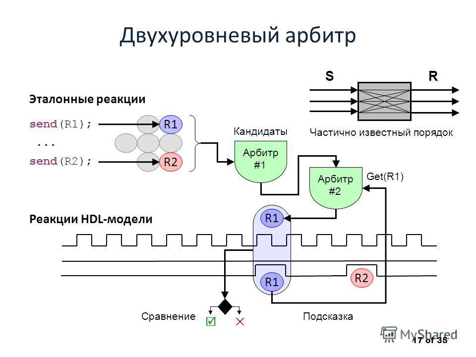 Двухуровневый арбитр 17 of 35 R1 Реакции HDL-модели Эталонные реакции send(R1); send(R2);... R1 R2 Арбитр #1 R1 R2 Get(R1) Сравнение SR Частично известный порядок Арбитр #2 Подсказка Кандидаты