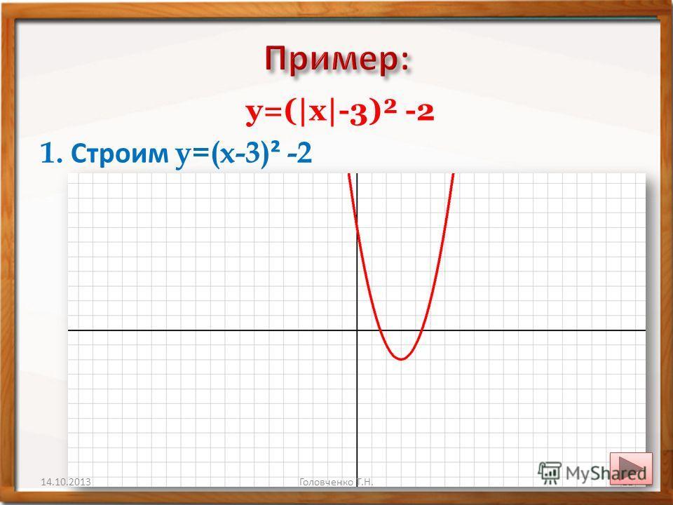 y=(|x|-3)² -2 1. Строим y=(x-3) ² -2 14.10.201311Головченко Т.Н.