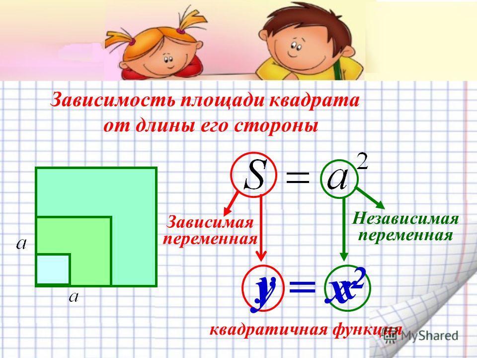 Зависимость площади квадрата от длины его стороны квадратичная функция Зависимая переменная Независимая переменная y = x 2 y x