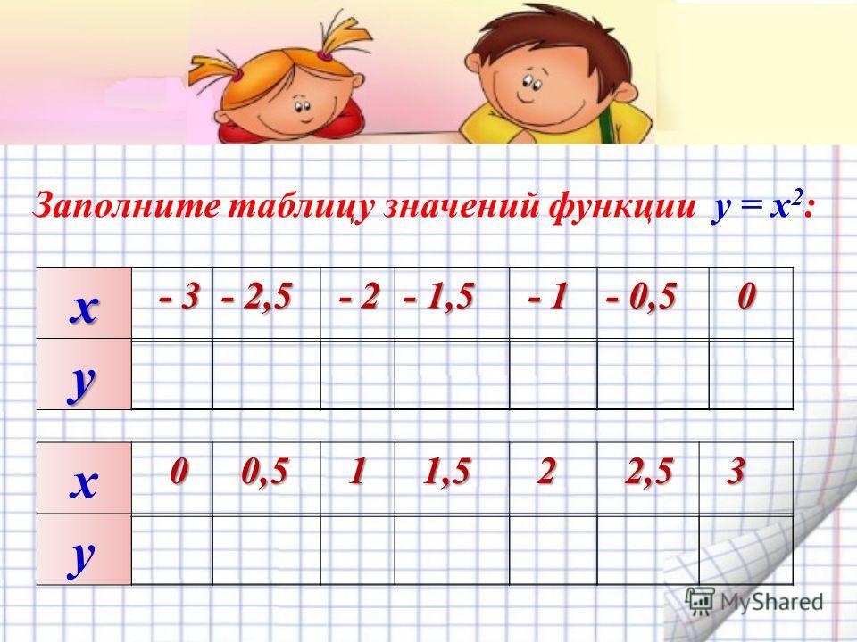 х - 3 - 3 - 2,5- 2,5- 2,5- 2,5 - 2 - 2 - 1,5 - 1 - 1 - 0,5 0 y Заполните таблицу значений функции y = x 2 : х 0 0 0,5 0,5 1 1,5 1,5 2 2,5 2,5 3 y