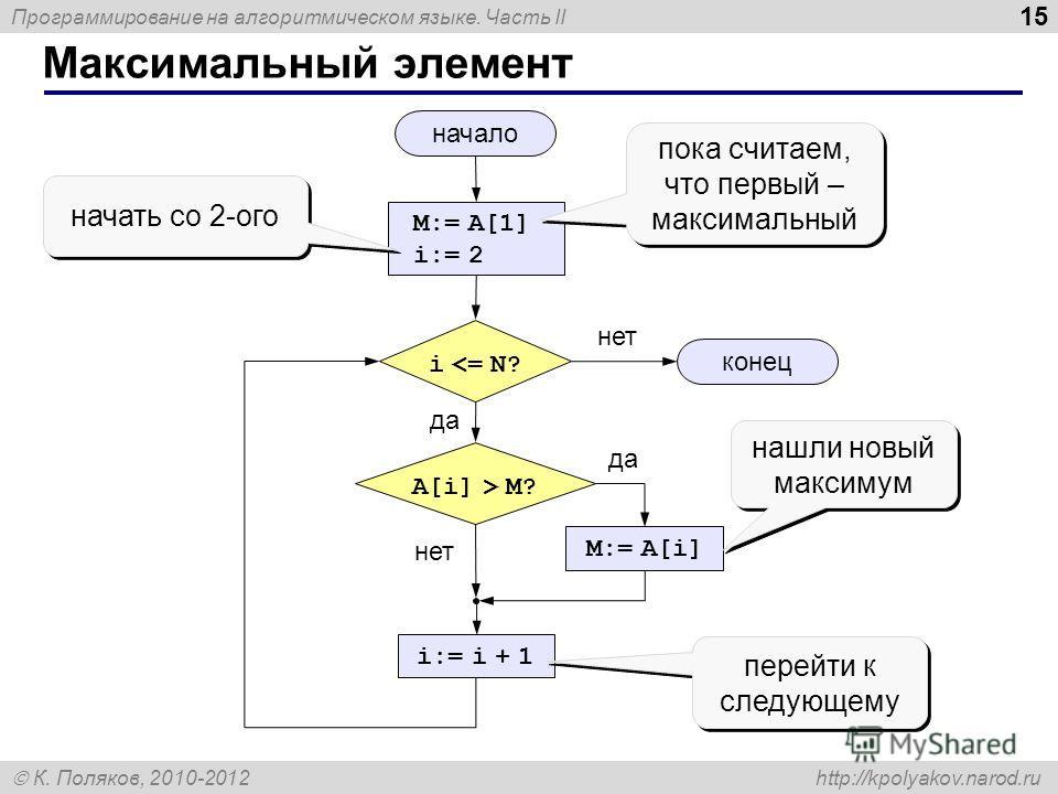 Программирование на алгоритмическом языке. Часть II К. Поляков, 2010-2012 http://kpolyakov.narod.ru 15 Максимальный элемент начало конец нет да нет да i  M? M:= A[i] i:= i + 1 пока считаем, что первый – максимальный пока считаем, что первый – максима