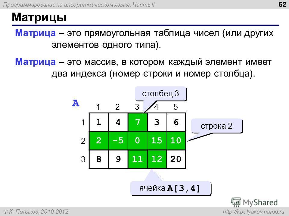 Программирование на алгоритмическом языке. Часть II К. Поляков, 2010-2012 http://kpolyakov.narod.ru Матрицы 62 Матрица – это прямоугольная таблица чисел (или других элементов одного типа). Матрица – это массив, в котором каждый элемент имеет два инде