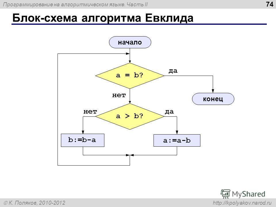 Программирование на алгоритмическом языке. Часть II К. Поляков, 2010-2012 http://kpolyakov.narod.ru Блок-схема алгоритма Евклида 74 a = b? да нет a > b? да a:=a-b нет b:=b-a начало конец