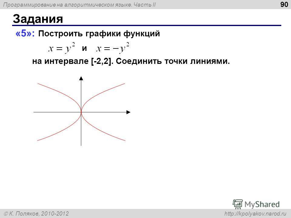 Программирование на алгоритмическом языке. Часть II К. Поляков, 2010-2012 http://kpolyakov.narod.ru Задания 90 «5»: Построить графики функций и на интервале [-2,2]. Соединить точки линиями.