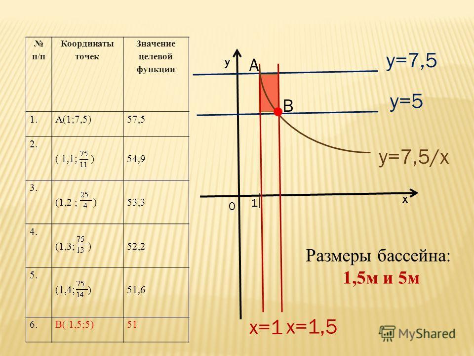 1 0 х у y=5 y=7,5 x=1 x=1,5 y=7,5/x А В п/п Координаты точек Значение целевой функции 1.А(1;7,5)57,5 2. ( 1,1; ) 54,9 3. (1,2 ; ) 53,3 4. (1,3; ) 52,2 5. (1,4; )51,6 6.В( 1,5;5)51 Размеры бассейна: 1,5 м и 5 м