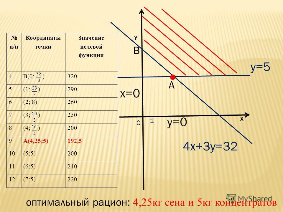 1 0 х у y=5 y=0 x=0 B A 4x+3y=32 п/п Координаты точки Значение целевой функции 4В(0; )320 5(1; )290 6(2; 8)260 7(3; )230 8(4; )200 9А(4,25;5)192,5 10(5;5)200 11(6;5)210 12(7;5)220 оптимальный рацион: 4,25 кг сена и 5 кг концентратов