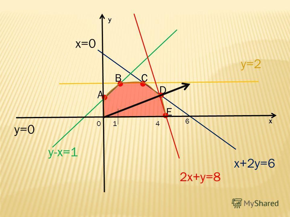 x+2y=6 y=0 x=0 y=2 y-x=1 4 6 2x+y=8 A BC D E 1 0 х у