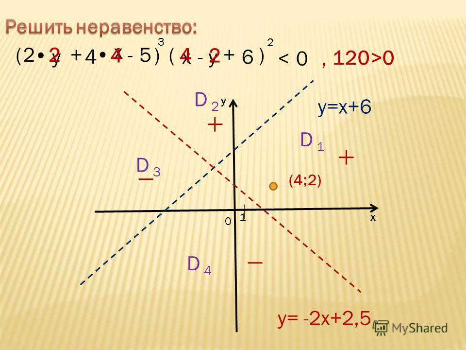 1 0 х у y=x+6 y= -2x+2,5 (4;2)(4;2) D 4D 4 D 1 D 3D 3 D 2D 2 (2 y + x -5)( xy-6 )+ 4 0, 2 3