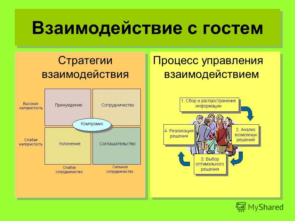 Взаимодействие с гостем Стратегии взаимодействия Процесс управления взаимодействием