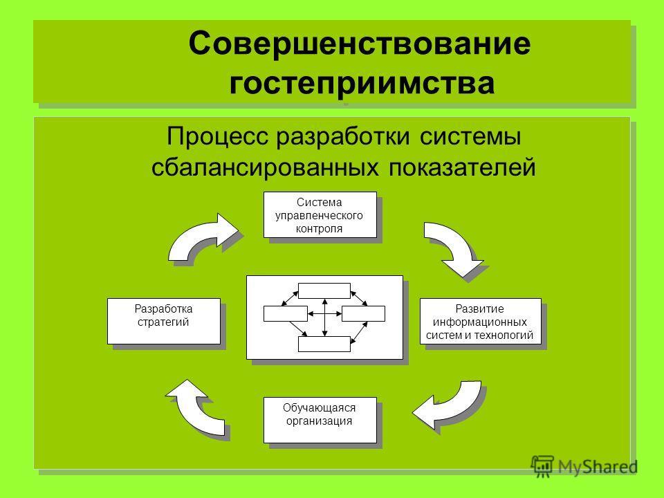 Совершенствование гостеприимства Процесс разработки системы сбалансированных показателей Система управленческого контроля Система управленческого контроля Разработка стратегий Развитие информационных систем и технологий Обучающаяся организация