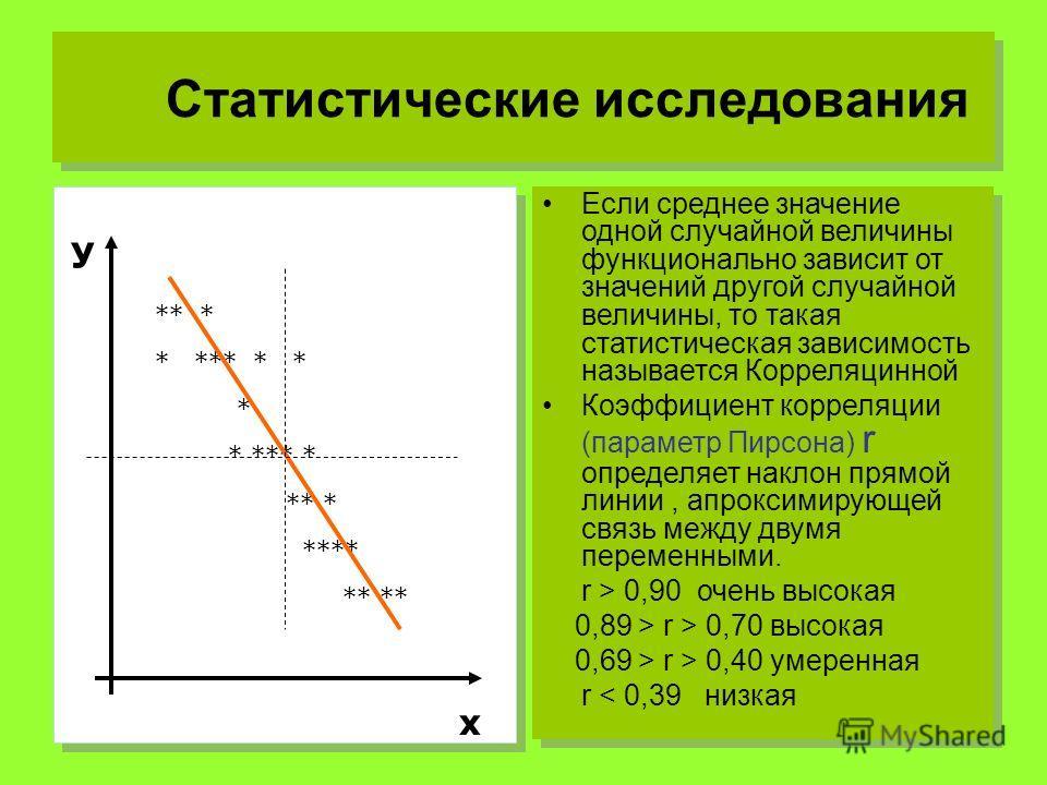 Статистические исследования ** * * *** * * * * *** * ** * **** У х Если среднее значение одной случайной величины функционально зависит от значений другой случайной величины, то такая статистическая зависимость называется Корреляцинной Коэффициент ко