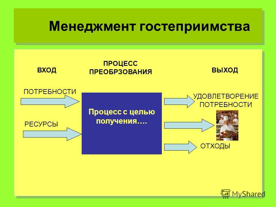 Менеджмент гостеприимства Процесс с целью получения…. ПРОЦЕСС ПРЕОБРЗОВАНИЯ ВХОДВЫХОД ПОТРЕБНОСТИ РЕСУРСЫ УДОВЛЕТВОРЕНИЕ ПОТРЕБНОСТИ ОТХОДЫ