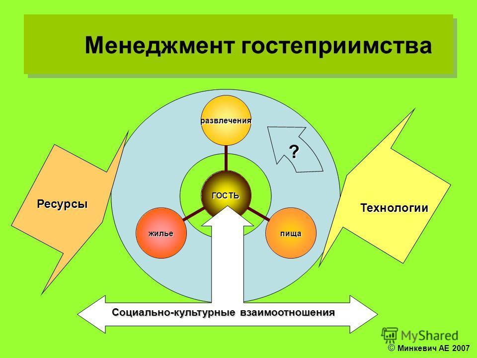 Менеджмент гостеприимства Ресурсы Технологии Социально-культурные взаимоотношения ? © Минкевич АЕ 2007